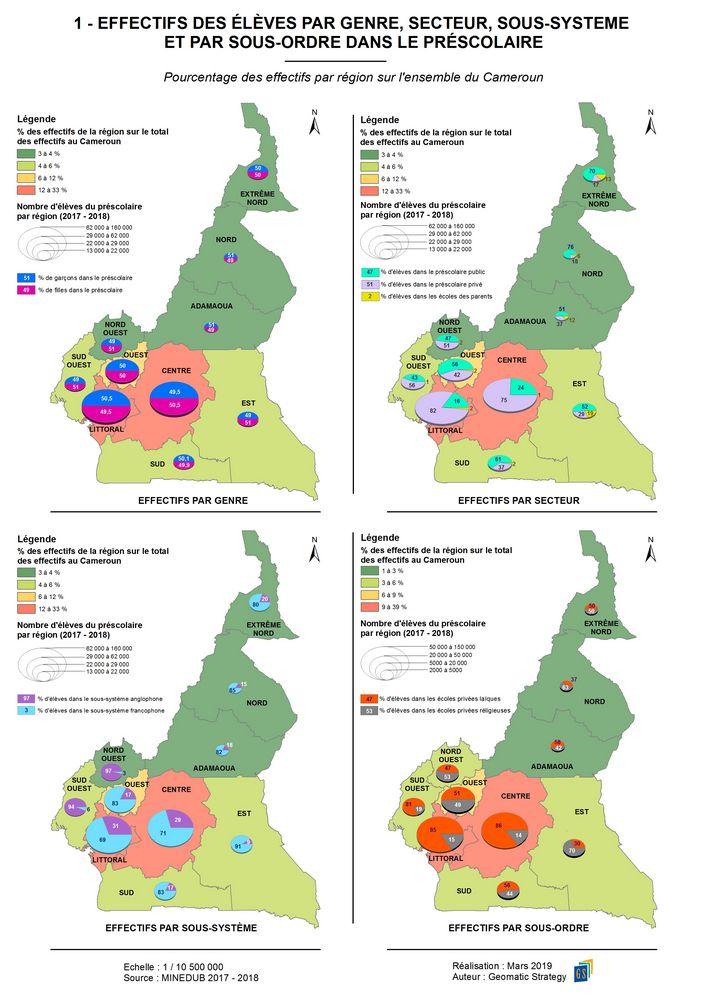 1-EFFECTIFS DES ÉLÈVES PAR GENRE, SECTEUR, SOUS-SYSTEME ET PAR SOUS-ORDRE DANS LE PRÉSCOLAIRE _ Pourcentage des effectifs par région sur l'ensemble du Cameroun
