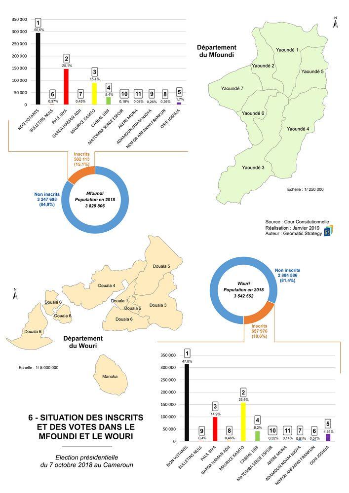 6_SITUATION DES INSCRITS ET DES VOTES DANS LE MFOUNDI ET LE WOURI _ Election présidentielle du 7 octobre 2018 au Cameroun